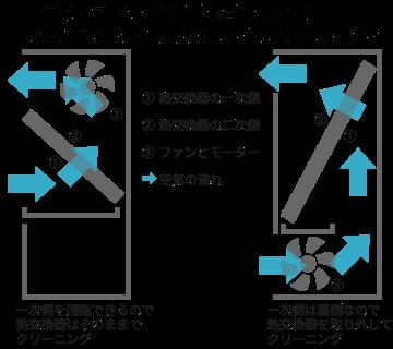 床置形エアコンの機種(構造)によって 熱交換器の取り外しが必要かどうかが分かれます