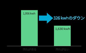 エアコンの期間消費電力の比較(18畳用エアコン)