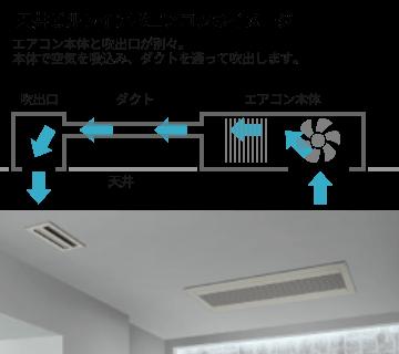 天井ビルトイン形エアコンのイメージ図