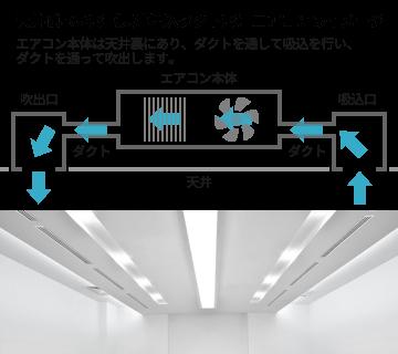 天井隠ぺい形(天井埋込ダクト形)エアコン