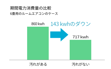エアコンの期間消費電力の比較(6畳用エアコン)
