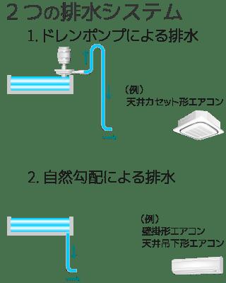 エアコンの2つの排水システム 1. ドレンポンプによる排水 2. 自然勾配による排水