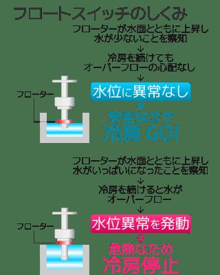フロートスイッチのしくみ 1. 水位に異常なし 2. 水位異常を察知